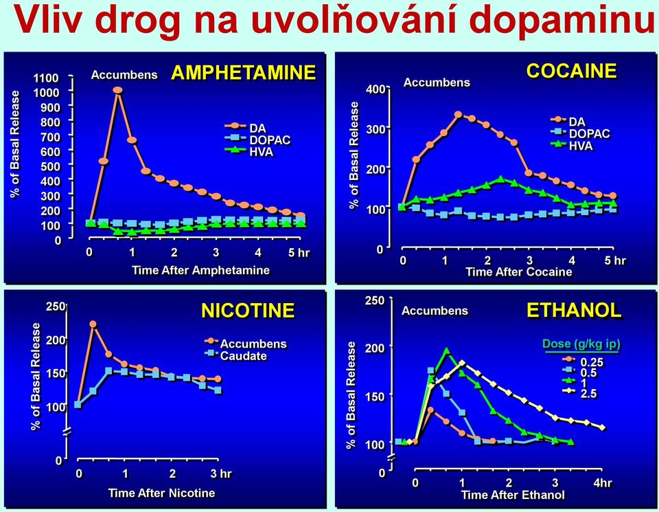 200 100 0 Accumbens COCAINE DA DOPAC HVA 0 1 2 3 4 5 hr Time After Cocaine 250 NICOTINE 250 Accumbens ETHANOL 200 150 100