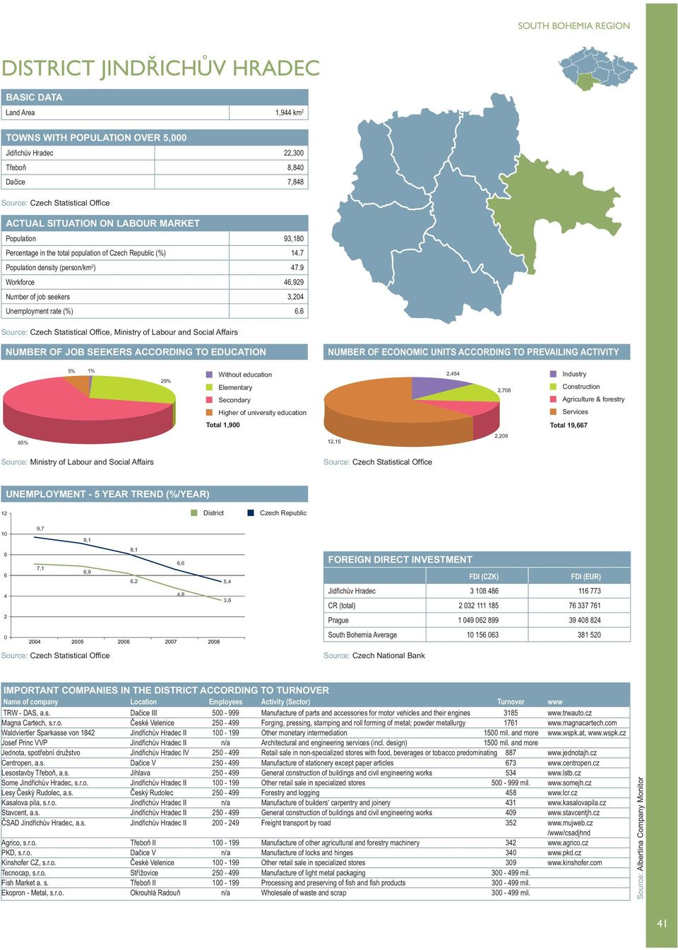 6, Ministry of Labour and Social Affairs 5% 1% 29% 2,454 2,78 Total 1,9 Total 19,667 65% 12,15 2,29 12 1 8 6 4 2 7,1 6,9 6,2 4,8 3,6 Jidřichův Hradec 3 18 486 116 773 TRW - DAS, a.s. Dačice III 5-999 Manufacture of parts and accessories for motor vehicles and their engines 3185 www.