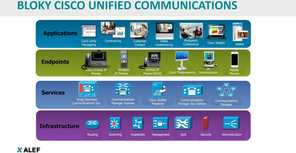 Communicator Mobile Phones Services Smart Business Communications Sys Communications Manager Express Cisco Unified Presence