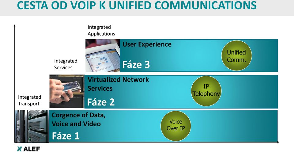 Integrated Applications Virtualized Network Services Fáze 2