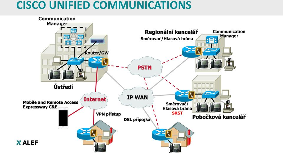 PSTN Ústředí Mobile and Remote Access Expressway C&E Internet VPN