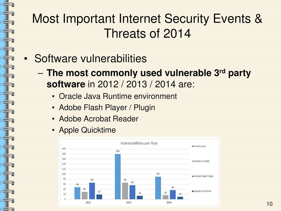 party software in 2012 / 2013 / 2014 are: Oracle Java Runtime