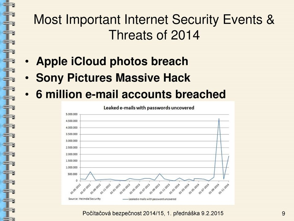 Massive Hack 6 million e-mail accounts breached