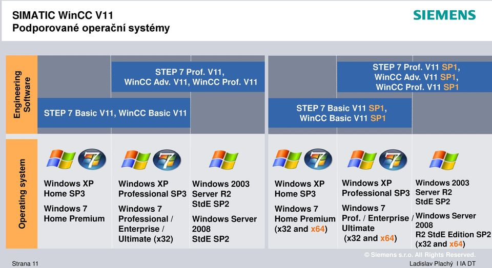 V11 SP1 Operating system Windows XP Home SP3 Windows 7 Home Premium Windows XP Professional SP3 Windows 7 Professional / Enterprise / Ultimate (x32) Windows 2003 Server R2