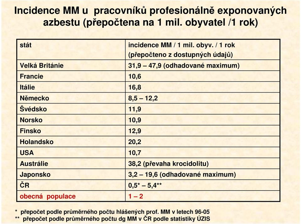incidence MM / 1 mil. obyv.