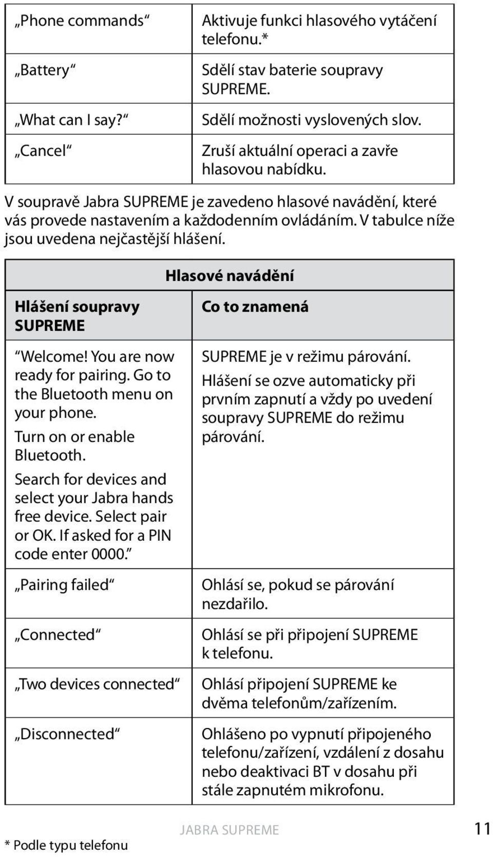 Hlasové navádění Hlášení soupravy SUPREME Welcome! You are now ready for pairing. Go to the Bluetooth menu on your phone. Turn on or enable Bluetooth.