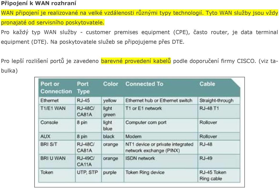 Pro každý typ WAN služby - customer premises equipment (CPE), často router, je data terminal equipment