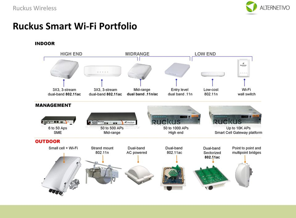 11n Wi-Fi wall switch MANAGEMENT 6 to 50 Aps SME 50 to 500 APs Mid-range 50 to 1000 APs High end Up to 10K APs Smart Cell