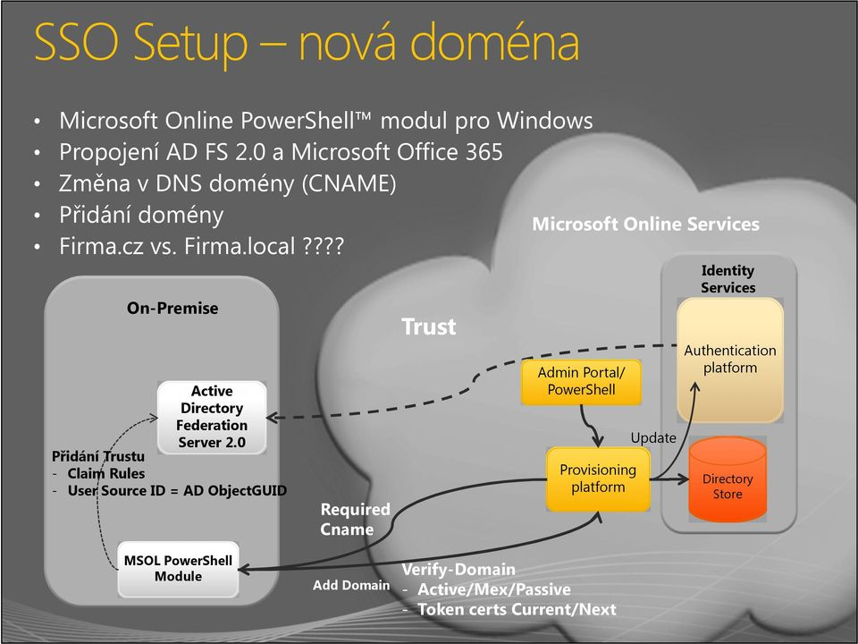 ??? Identity Services On-Premise Trust Admin Portal/ PowerShell Active Directory Federation Server 2.