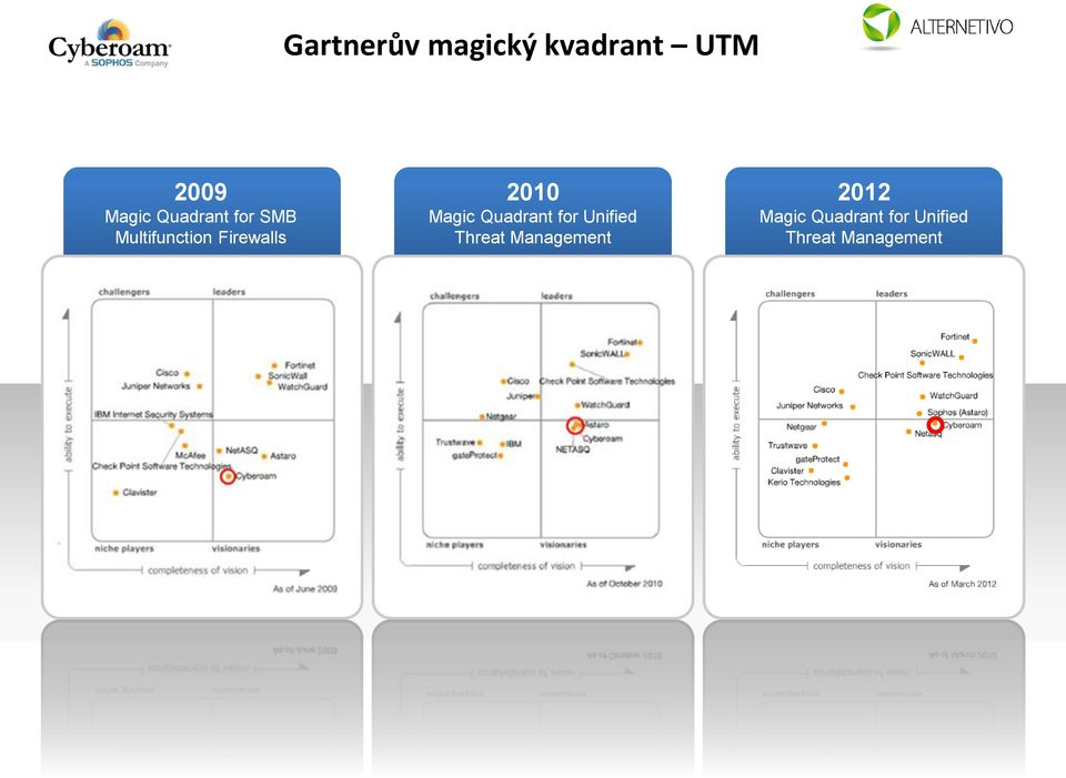 Magic Quadrant for Unified Threat Management