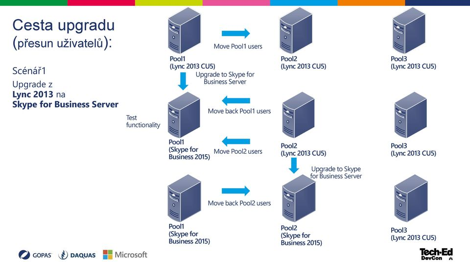 (Lync 2013 CU5) Pool1 (Skype for Business 2015) Move Pool2 users Pool2 (Lync 2013 CU5) Pool3 (Lync 2013 CU5) Upgrade to