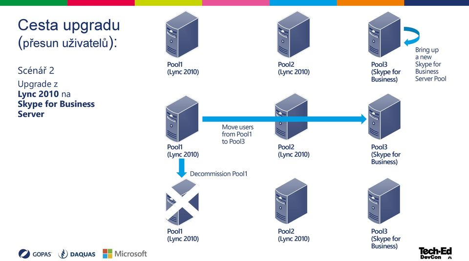Business Server Pool Pool1 (Lync 2010) Move users from Pool1 to Pool3 Pool2 (Lync 2010) Pool3