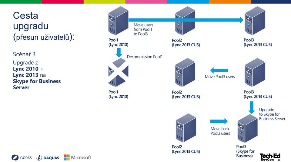 Pool1 (Lync 2010) Decommission Pool1 Pool2 (Lync 2013 CU5) Move Pool3 users Pool3 (Lync 2013 CU5)