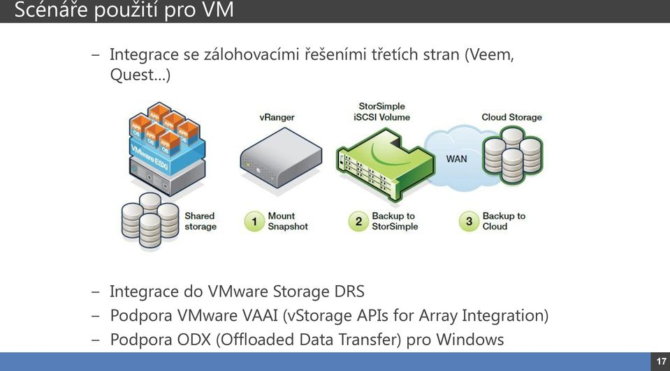 DRS Podpora VMware VAAI (vstorage APIs for Array