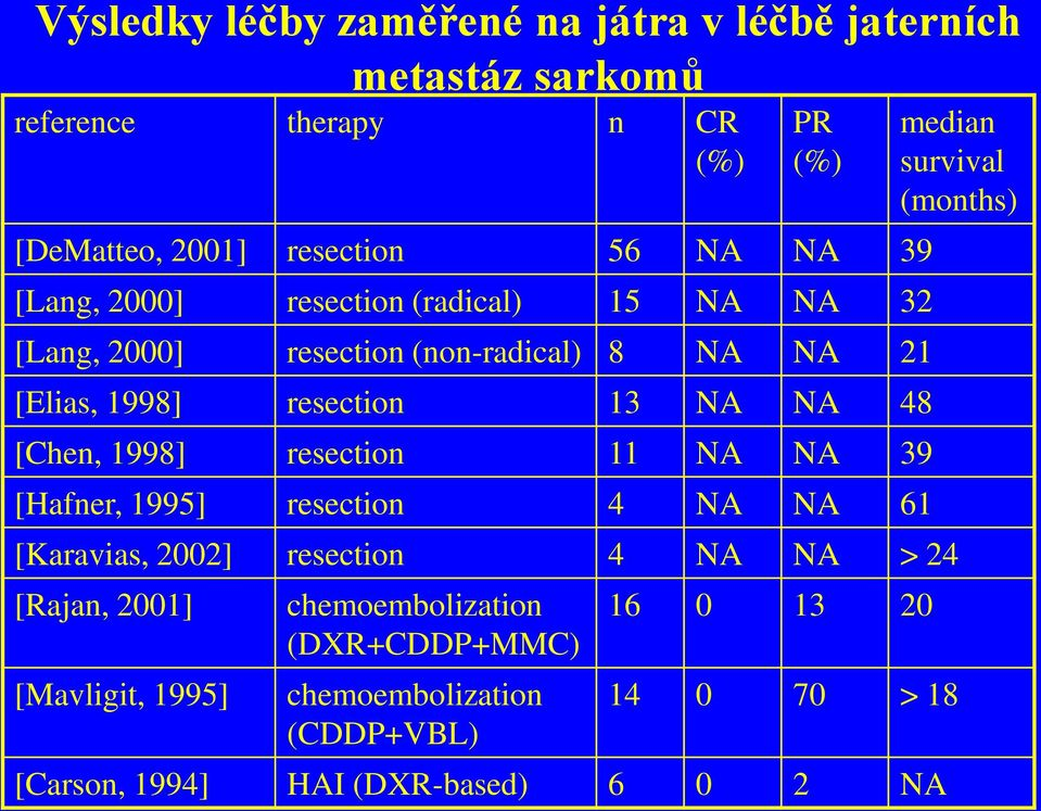 1998] resection 11 NA NA 39 [Hafner, 1995] resection 4 NA NA 61 median survival (months) [Karavias, 2002] resection 4 NA NA > 24 [Rajan,