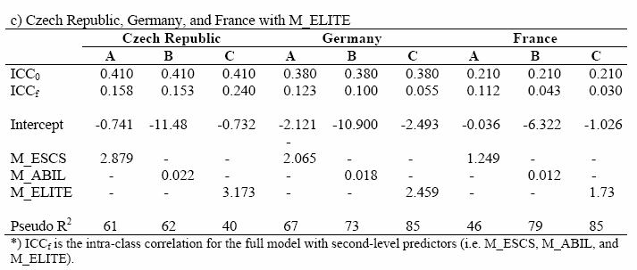Main results from two-level logit models for aspirations (typical countries): effects of