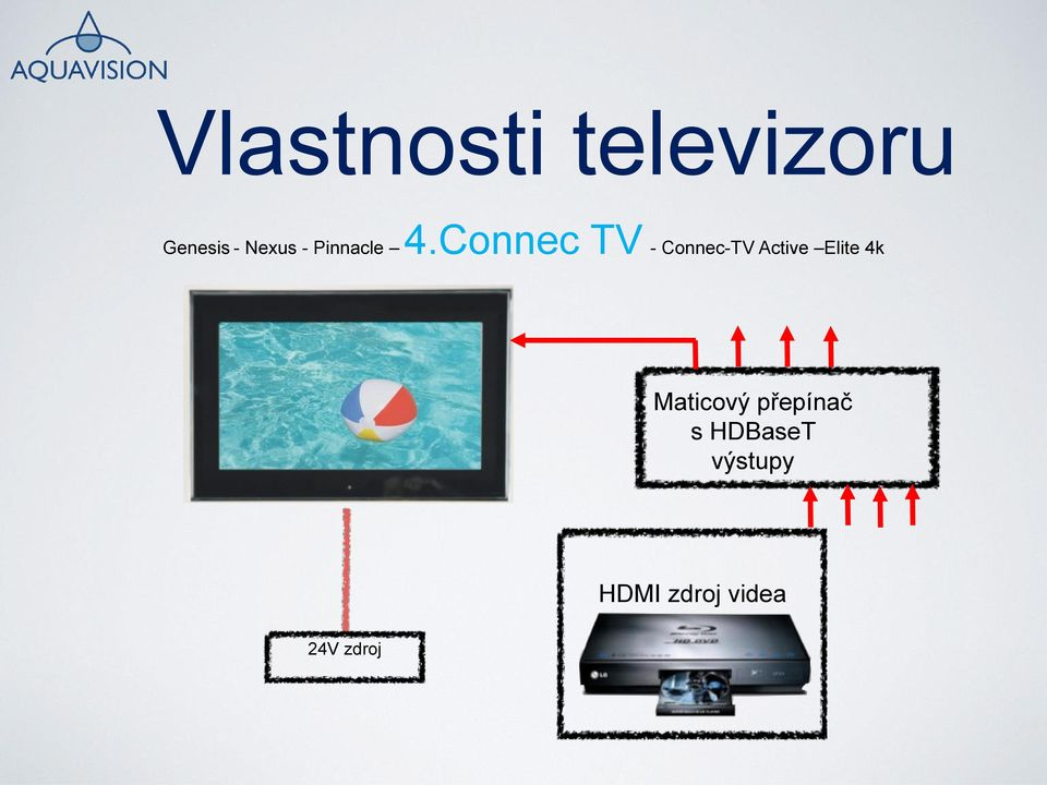 Connec TV - Connec-TV Active Elite 4k