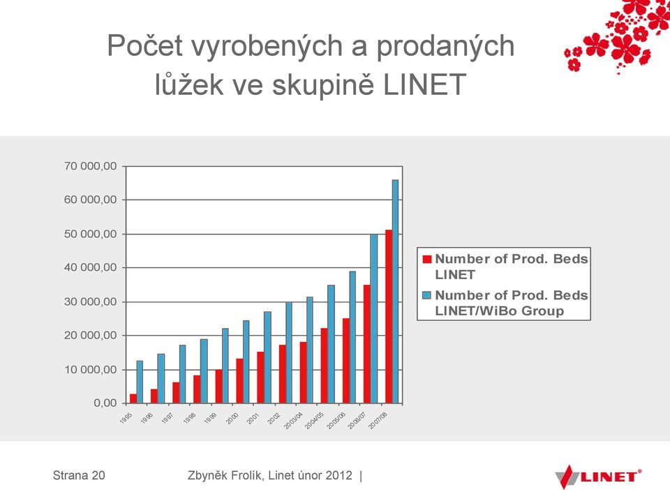 Beds LINET Number of Prod.