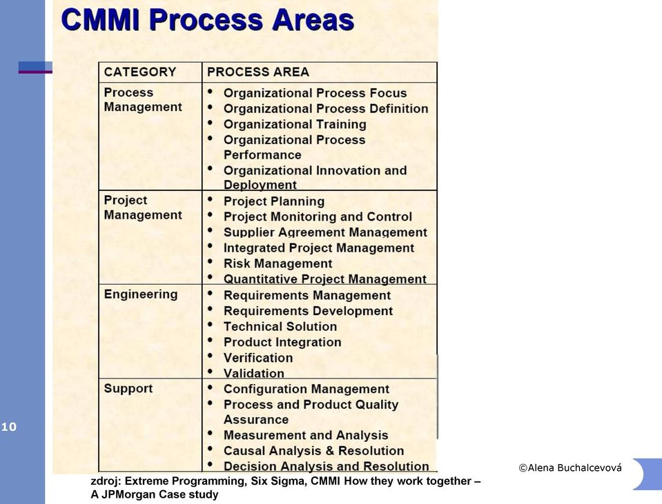 Sigma, CMMI How they