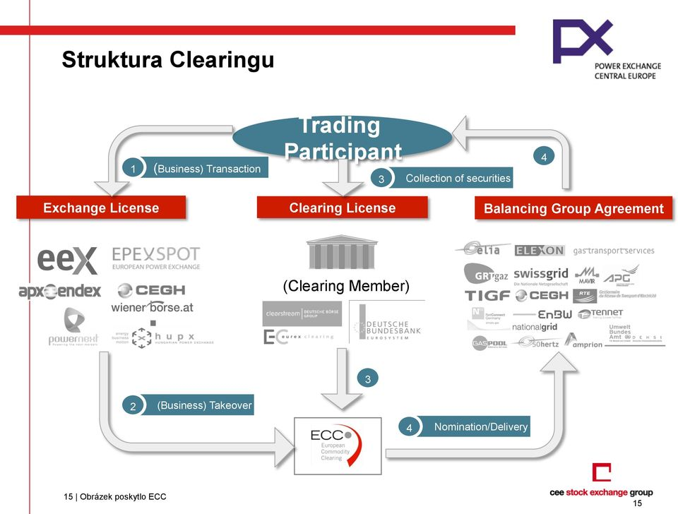Clearing License Balancing Group Agreement (Clearing Member)