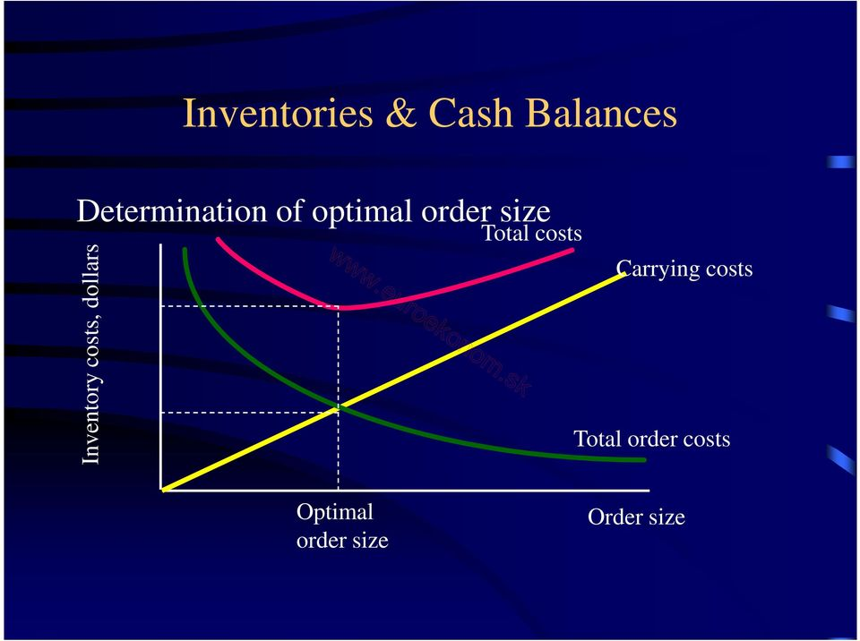 Inventory costs, dollars Total costs