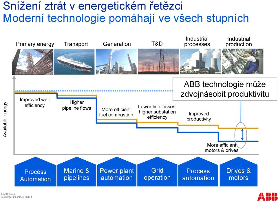losses, higher substation efficiency ABB technologie může zdvojnásobit produktivitu Improved productivity More efficient motors & drives