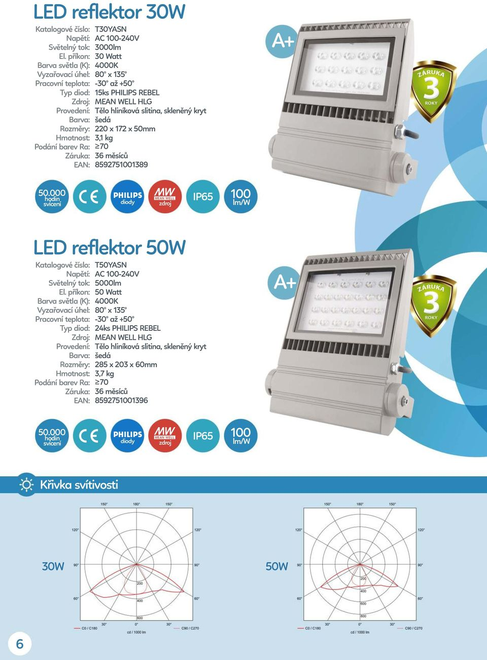 LED reflektor 50W T50YASN AC 100-240V 5000lm 50 Watt 80 x 135 24ks PHILIPS REBEL Tělo