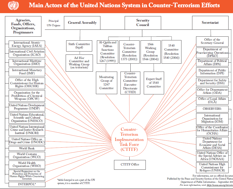 Picture 1 - Main actors of the United Nations System in counter-terrorism efforts Source: [online], 2012, [cit. 12-02-15], Avaible at http://www.decisionstats.com/wpcontent/uploads/2011/02/un-cf.