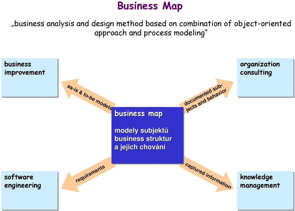 as-is & to-be s business map documented subjects and behavior y subjektů business