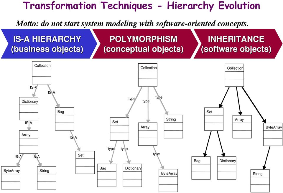 IS-A A HIERARCHY (business objects) POLYMORPHISM (conceptual objects) INHERITANCE (software objects)