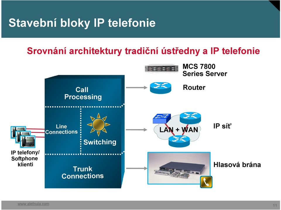 Processing Router IP telefony/ Softphone klienti Line