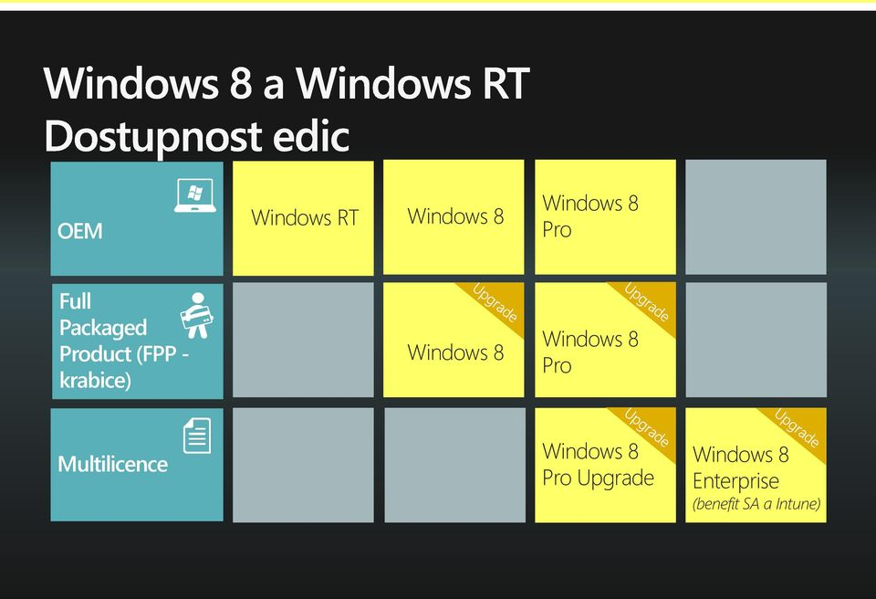 Windows 8 Pro Multilicence Windows 8 Pro