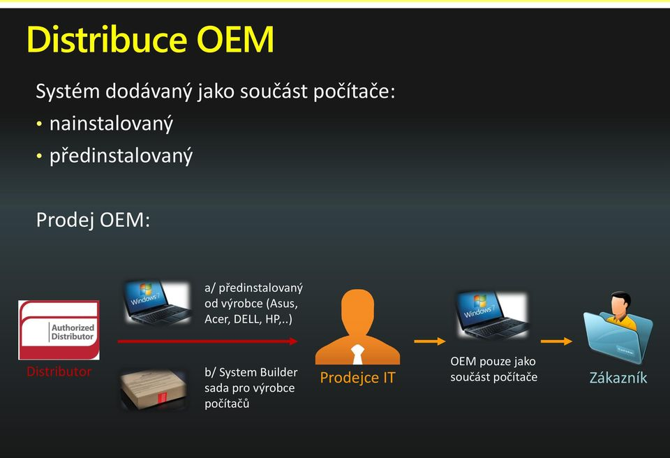 výrobce (Asus, Acer, DELL, HP,.
