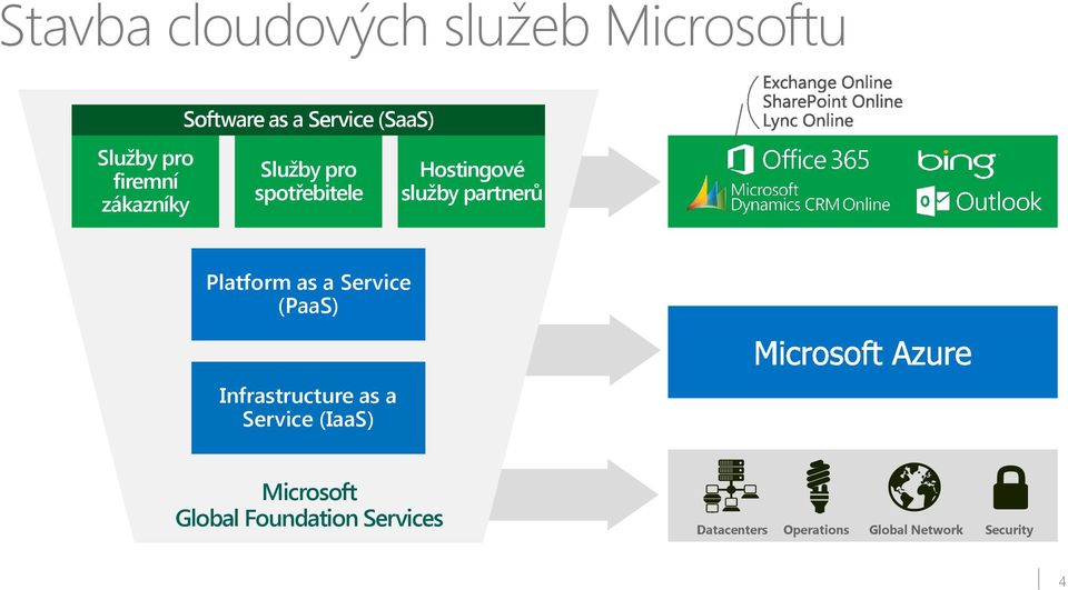 Platform as a Service (PaaS) Infrastructure as a Service (IaaS) Microsoft