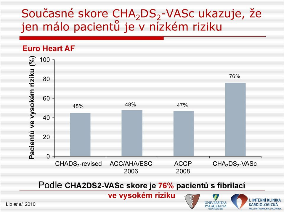 48% 47% CHADS 2 -revised ACC/AHA/ESC 2006 ACCP 2008 76% CHA 2 DS 2 -VASc Lip