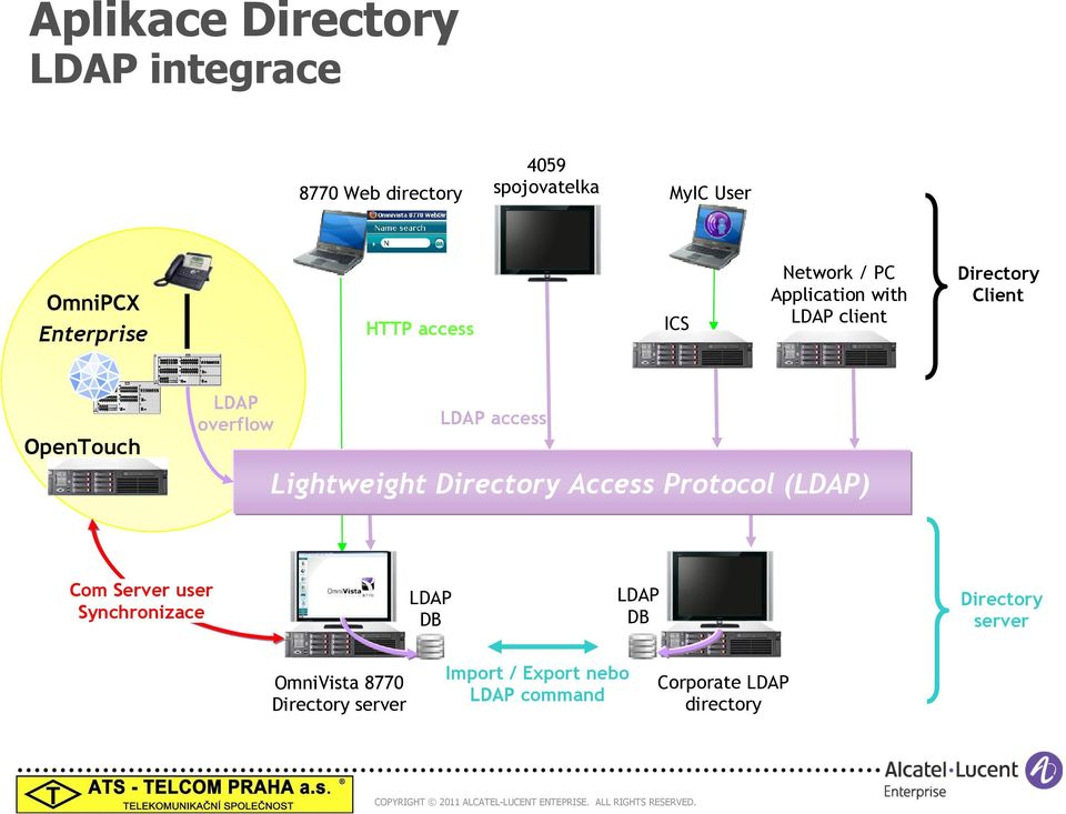 LDAP access Lightweight Directory Access Protocol (LDAP) Com Server user Synchronizace LDAP DB LDAP DB