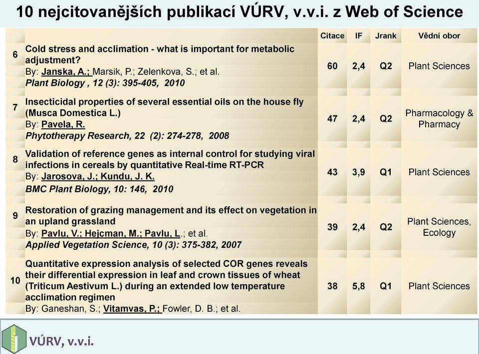 Phytotherapy Research, 22 (2): 274-278, 2008 47 2,4 Q2 Pharmacology & Pharmacy 8 Validation of reference genes as internal control for studying viral infections in cereals by quantitative Real-time