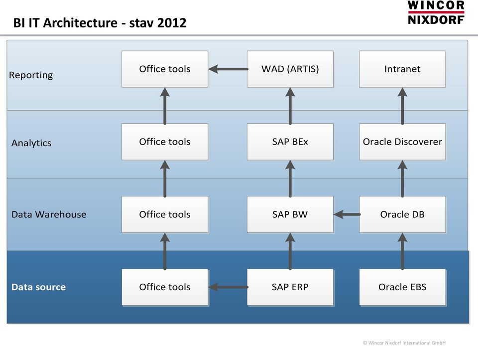 SAP BEx Oracle Discoverer Data Warehouse Office