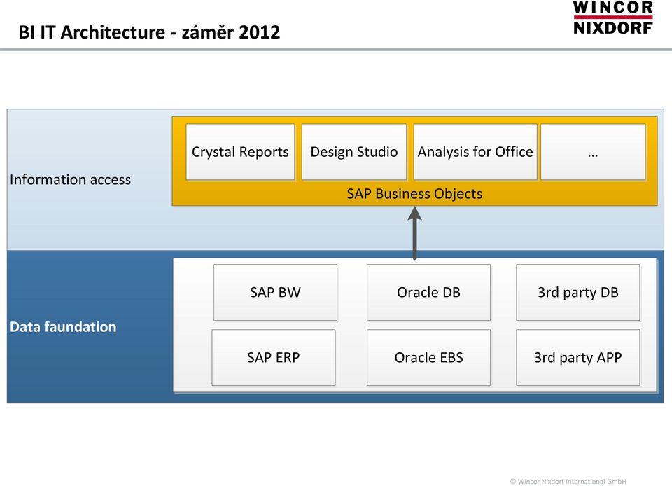 Office SAP Business Objects SAP BW Oracle DB 3rd