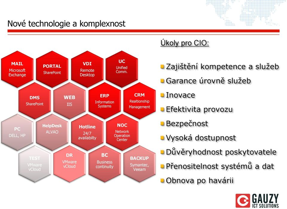 Efektivita provozu PC DELL, HP HelpDesk ALVAO Hotline 24/7 availabilty NOC Network Operation Center Bezpečnost Vysoká dostupnost TEST