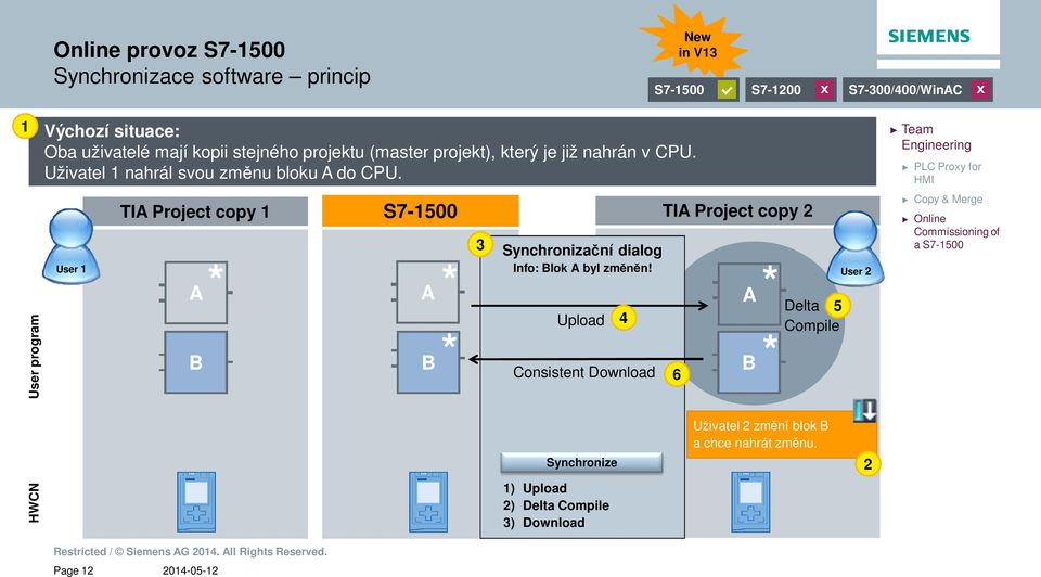 TIA Project copy 1 S7-1500 TIA Project copy 2 Synchroniza ní dialog User 1 Info: Blok A byl zm n!