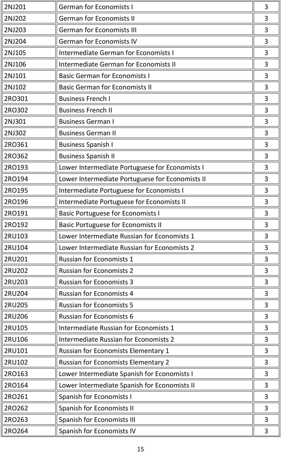 3 2NJ302 Business German II 3 2RO361 Business Spanish I 3 2RO362 Business Spanish II 3 2RO193 Lower Intermediate Portuguese for Economists I 3 2RO194 Lower Intermediate Portuguese for Economists II 3