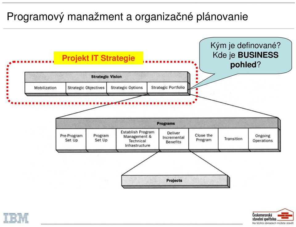 Projekt IT Strategie Kým je