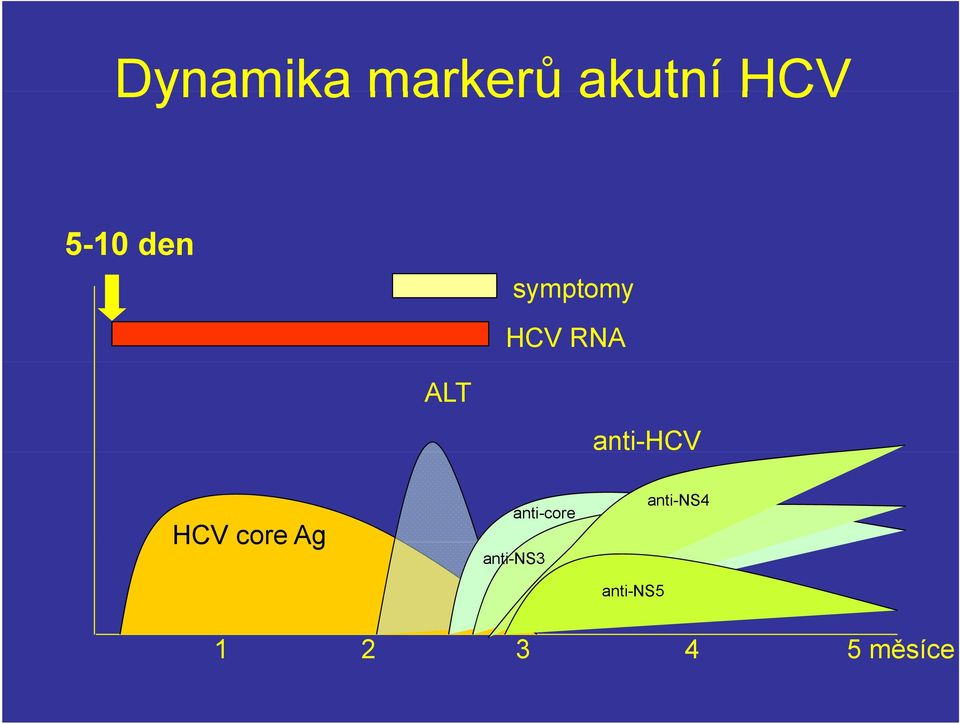 anti-hcv HCV core Ag anti-core