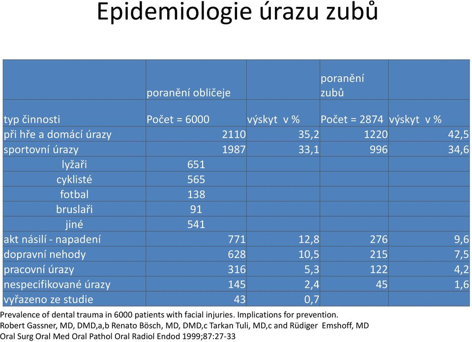pracovní úrazy 316 5,3 122 4,2 nespecifikované úrazy 145 2,4 45 1,6 vyřazeno ze studie 43 0,7 Prevalence of dental trauma in 6000 patients with facial injuries.