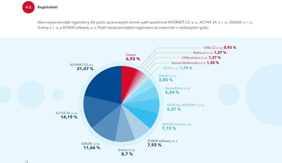 cz s.r.o. 1,27 % ONEsolution s.r.o. 1,27 % Seonet Multimedia s.r.o. 1,35 % TELE3 s.r.o. 1,79 % Web4U s.r.o. 3,85 % Media4Web s.r.o. 5,24 % ACTIVE 24, s.r.o. 14,19 % GENERAL REGISTRY, s.
