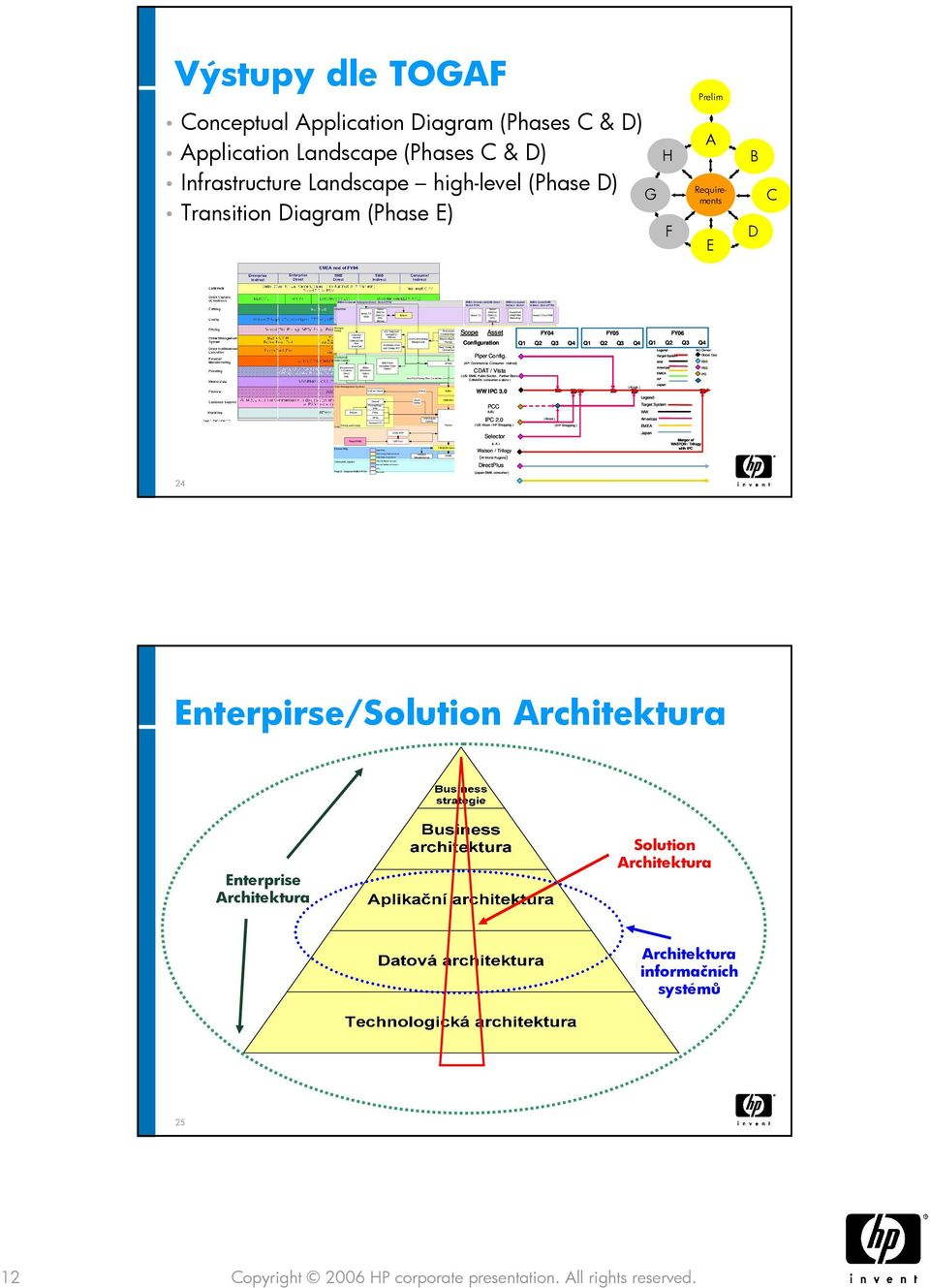 5 CRM B2Bis (Electronic Orders EDI Page 2: Diagram EMEA FY04 Siebel 2000 for CRM CC, SFA, Mrkting OSS for Direct Conrad Pricing Eng.