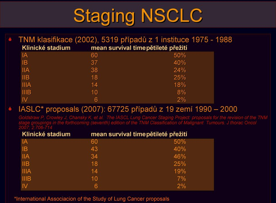 The IASCL Lung Cancer Staging Project: proposals for the revision of the TNM stage groupings in the forthcoming (seventh) edition of the TNM Classification of Malignant