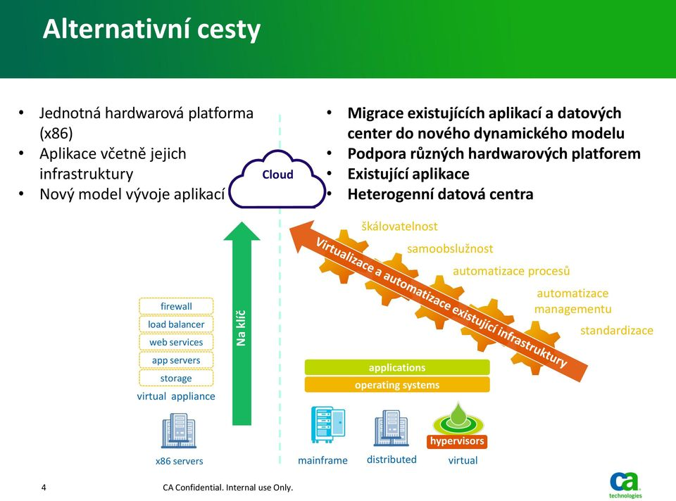 datová centra firewall load balancer web services app servers storage virtual appliance škálovatelnost applications operating systems