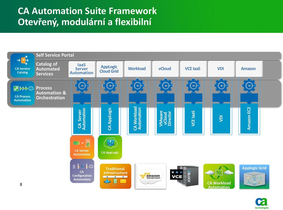 Automated Services IaaS Server Automation AppLogic Cloud Grid Workload vcloud VCE IaaS VDI Amazon